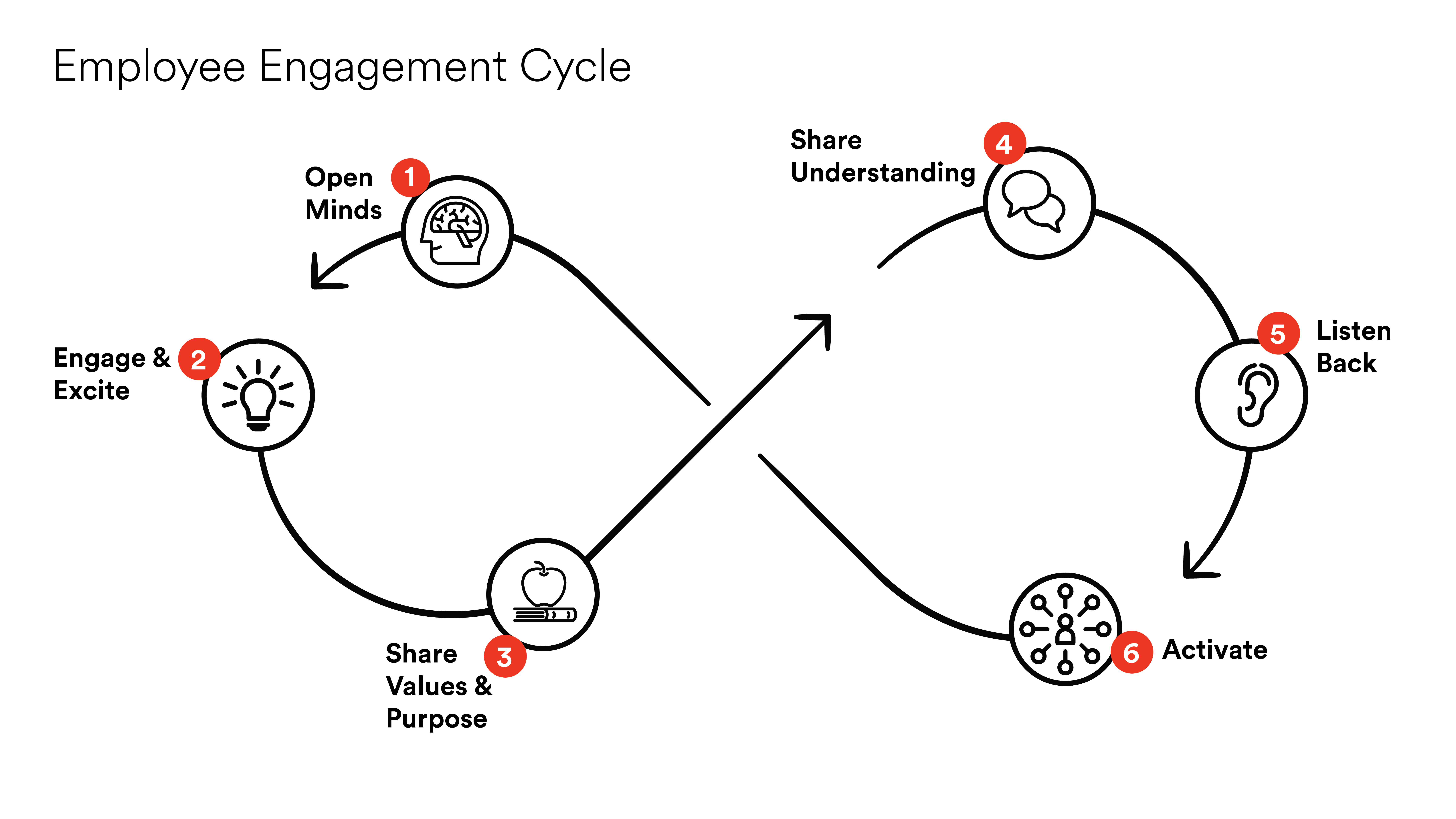 Employee 20Engagement 20Cycle 01
